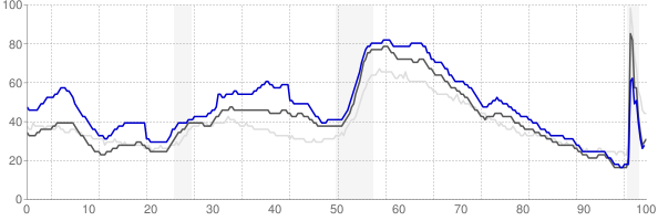 Florence, South Carolina monthly unemployment rate chart